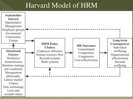 Mô hình quản trị nhân lực Harvard