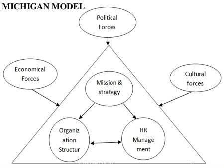 Mô hình quản trị nhân lực Michigan